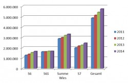 Grafik Fahrgastentwicklung EB-Info-Telegramm